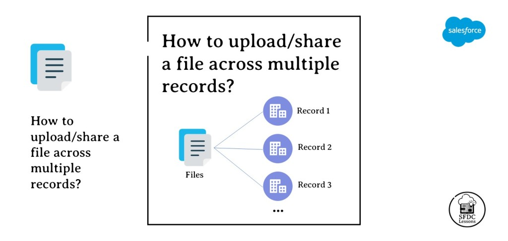 How to upload/share a file across multiple records?